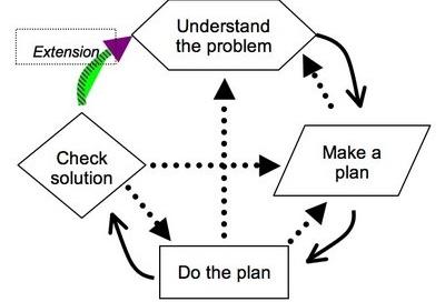 problem-solving-activities